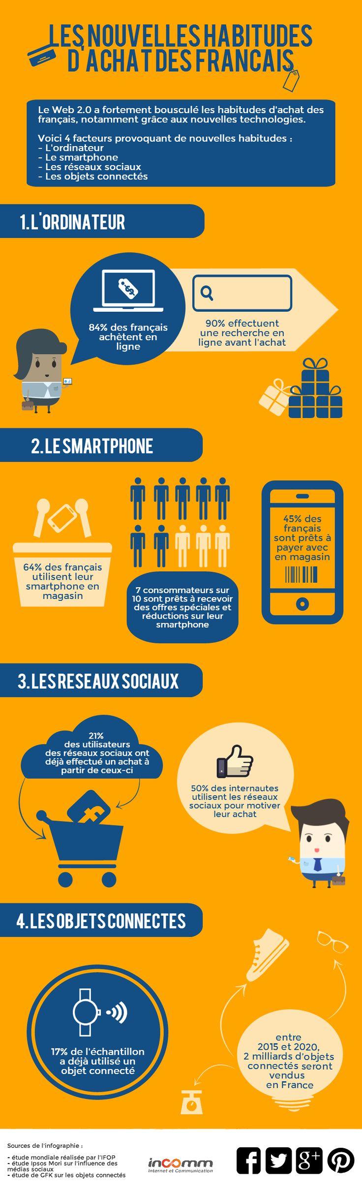 Une #infographie réalisée grâce à #piktochart et présentant les nouvelles habitudes de consommation des français.