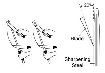 A guideline about how to keep your WÜSTHOF-knives sharp- It def keeps your knifes in good condition!