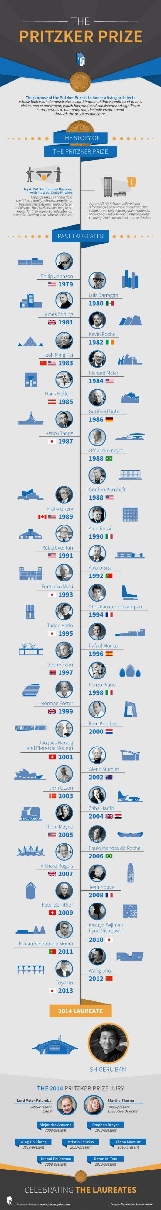Infographic: The Pritzker Prize 1979 – 2014 | ArchDaily