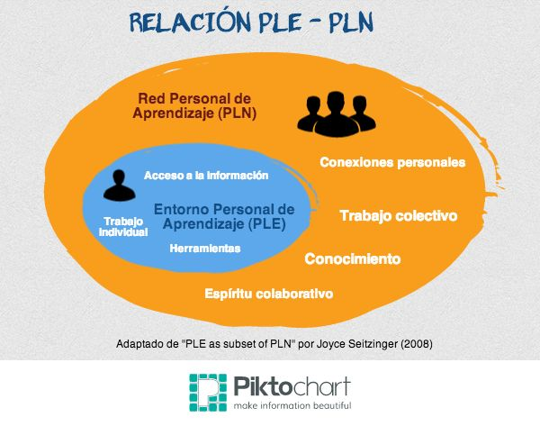 Relación entre #PLE y #PLN