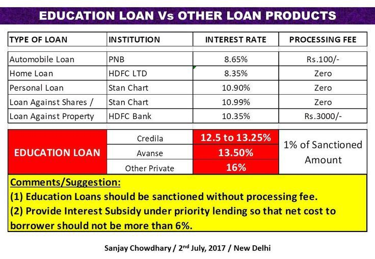 Education Loan Interest Rates Set Up Loan Interest Rates Interest Rates Loan