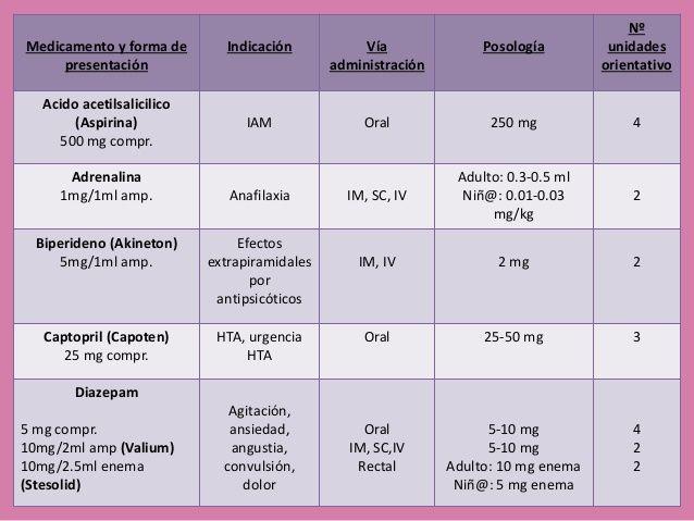 Medicamento y forma de presentación Indicación Vía administración Posología Nº unidades orientativo Acido acetilsalicilico...