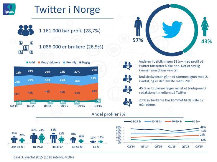 TWITTER // Profiler og bruksfrekvens – Ipsos tracker om sosiale medier | Ipsos MMI