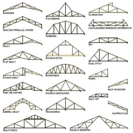 Trusses vs Rafters (With helpful image that shows how versatile trusses can be.)