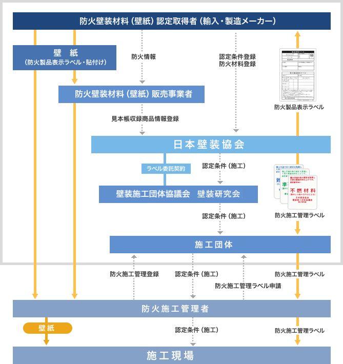 防火性能について|一般社団法人 日本壁装協会