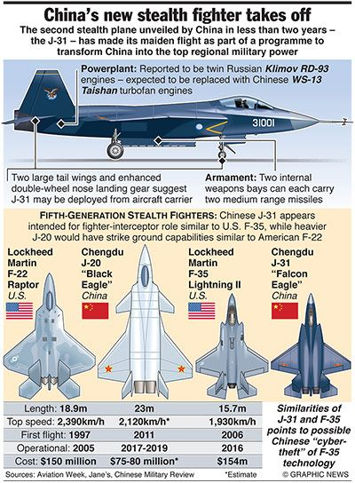Graphicnews: CHINA: J-31 stealth fighter