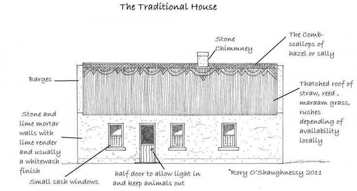 Irish cottage traditional house and traditional on pinterest for Irish cottage plans