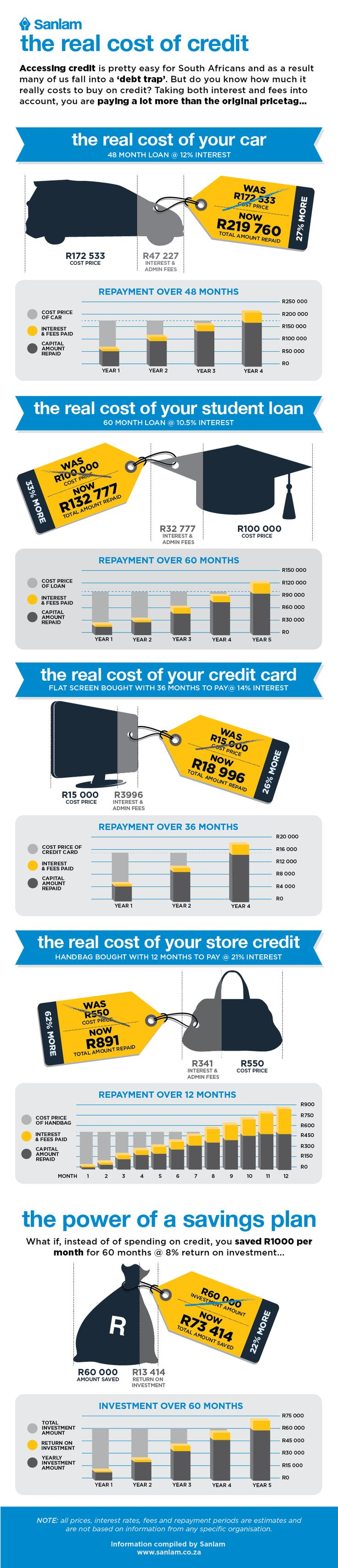 What is the real cost of credit?