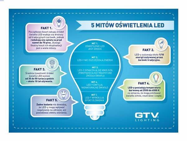 Oświetlenie LED vs. tradycyjne - fakty i mity