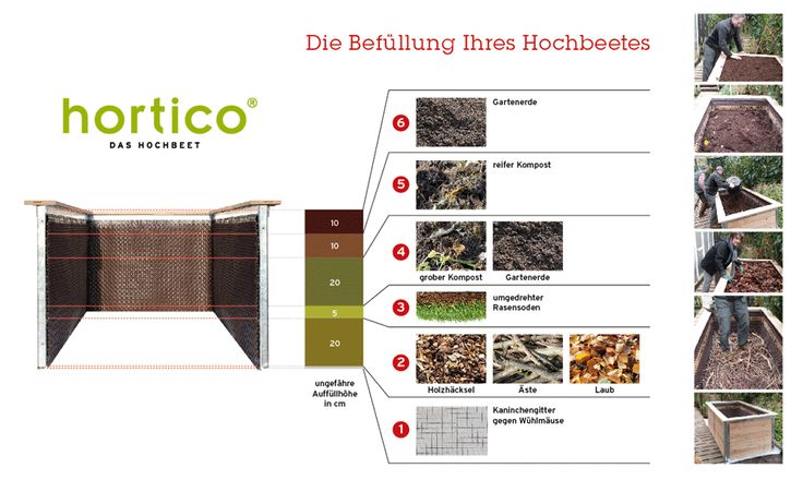 1000 ideas about hochbeet bef llen on pinterest. Black Bedroom Furniture Sets. Home Design Ideas