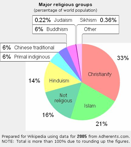 Christianity is the biggest percentage of religion in Venezuela