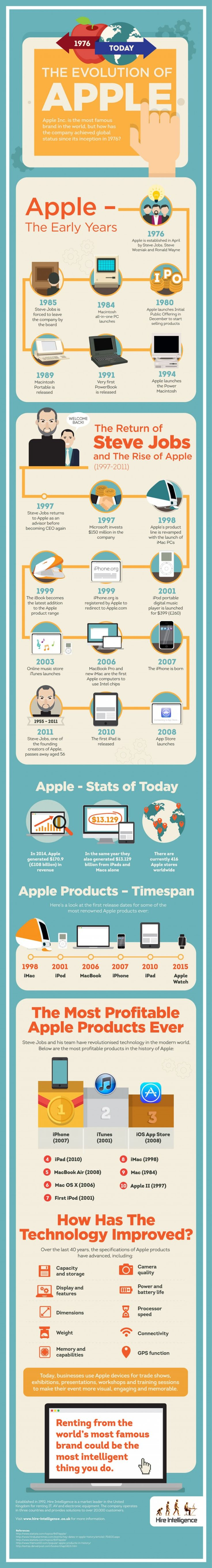The Evolution of Apple #Infographic #Featured #Technology