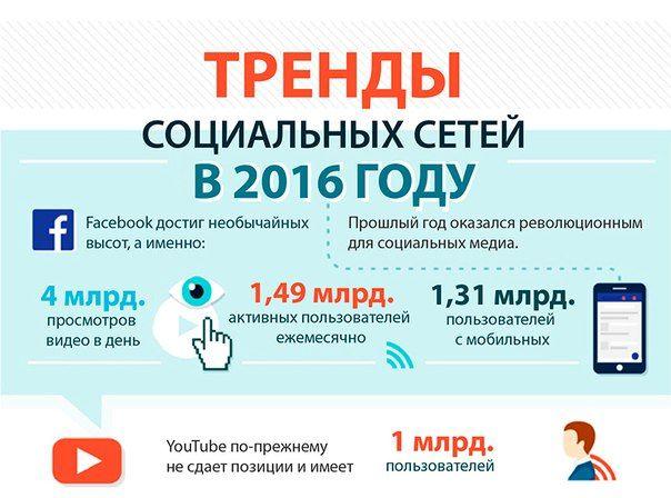 Тренды социальных сетей http://mxmf.ru/trendy-socialnyx-setej.html