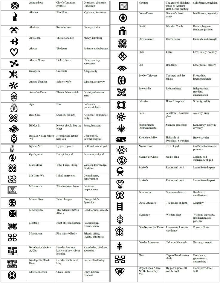 weaving history Africa - symbols on Adinkra fabrics/textiles