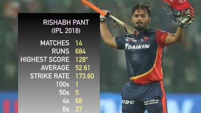 Rishabh Pant Cost Delhi Daredevils 1 1 Lakh Per Run Pants