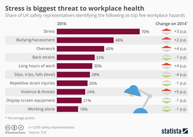 This infographic shows the most dangerous workplace hazards according to UK safety representatives in 2016.