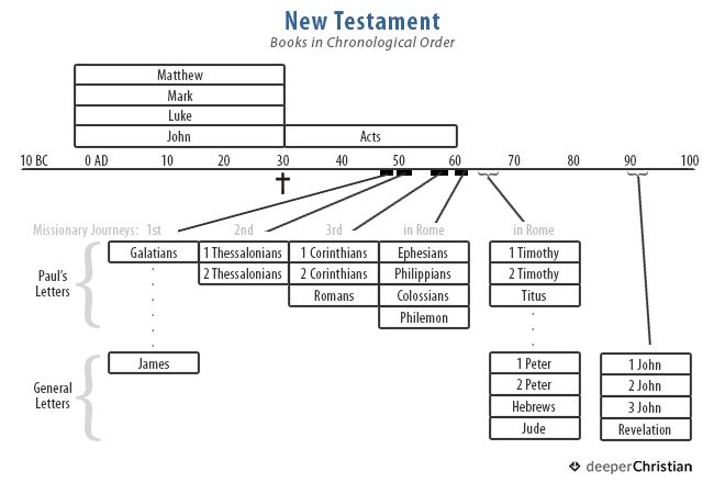 "New Testament Timeline (in chronological order) – discover more and learn ""What is the Bible"" in this Christian Discipleship 101 post on deeperChristian.com"