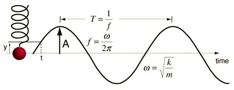 The frequency, period, and angular frequency of a mass on a spring.
