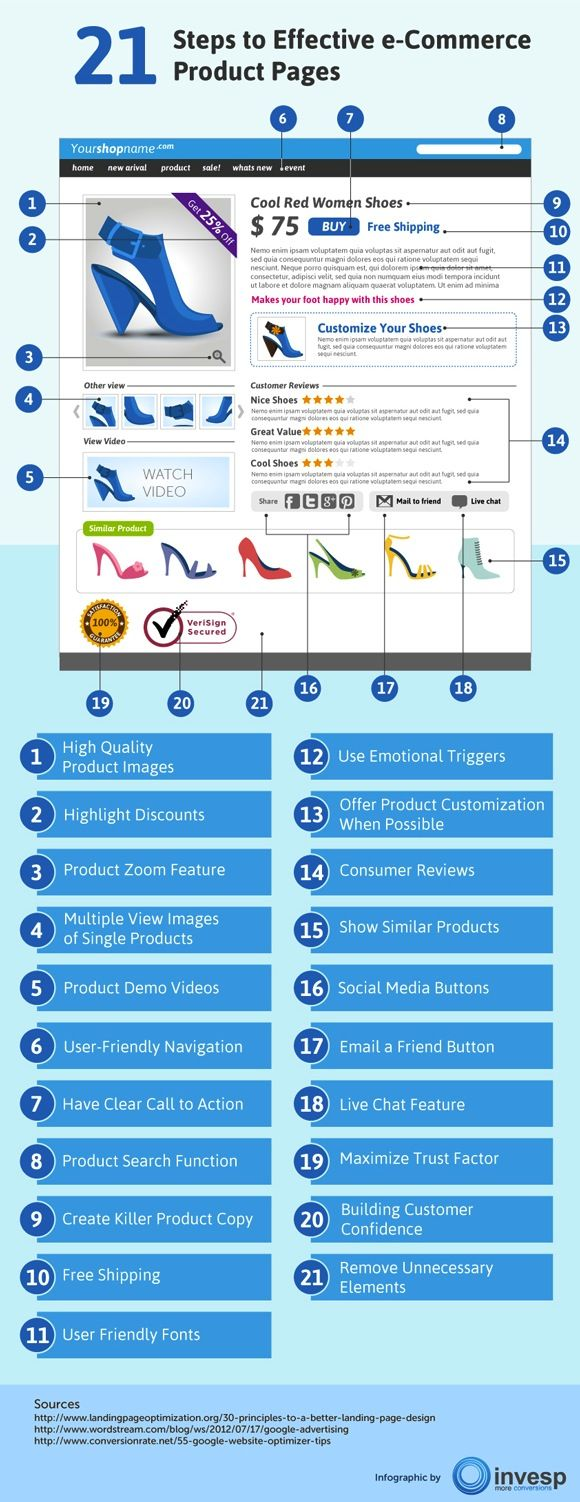 Infographic - 21 steps to effective e-commerce Product Pages