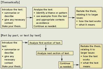 analyse the ways in which the themes of intimidation essay Essay #1: poetry explication analyze the poem in two ways: first, begin your analysis by identifying and meaning or theme.