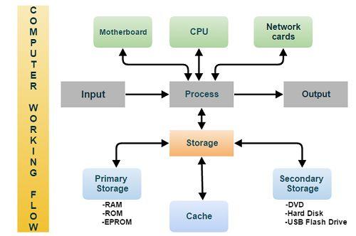 Computer Working Flow #computer storage device #computer processing device Computer working flow
