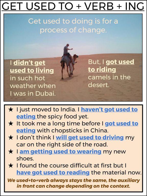 Get Used To Gramática Inglesa Aprender Inglés Y