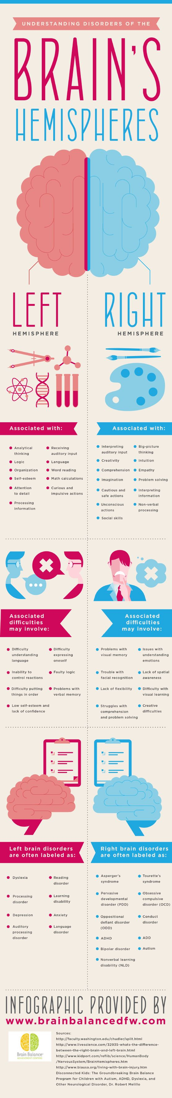 Understanding Disorders Of The Brain's Hemispheres #Infographic #Brain #infografía