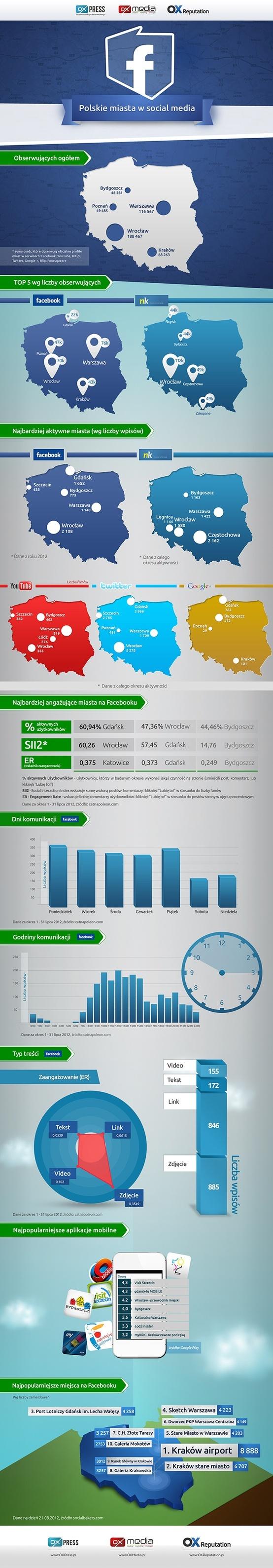 Polish Cities in social media