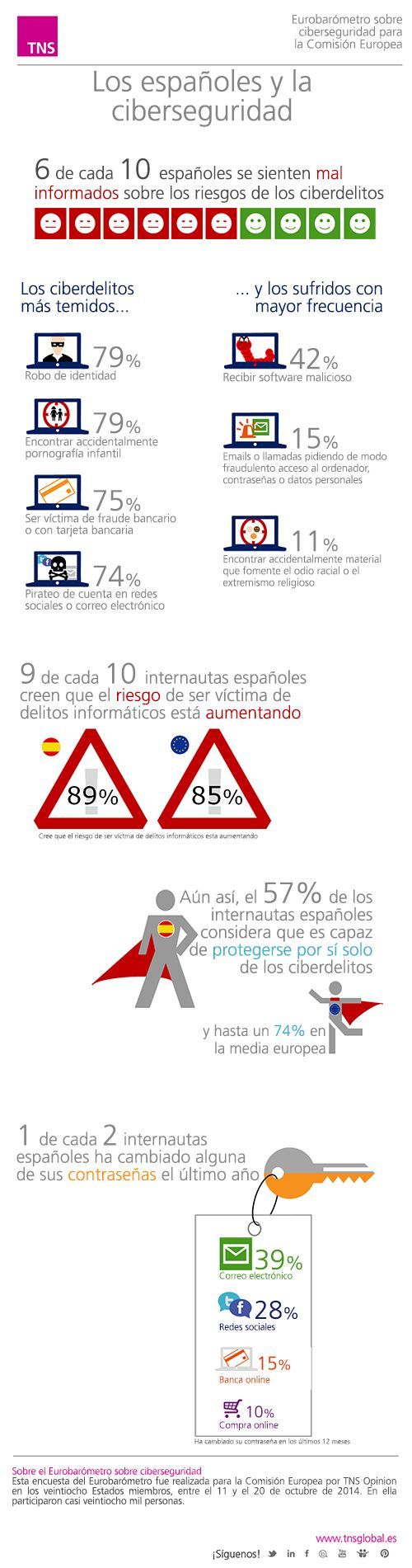 Eurobarómetro sobre ciberseguridad, ¿nos sentimos seguros los españoles?