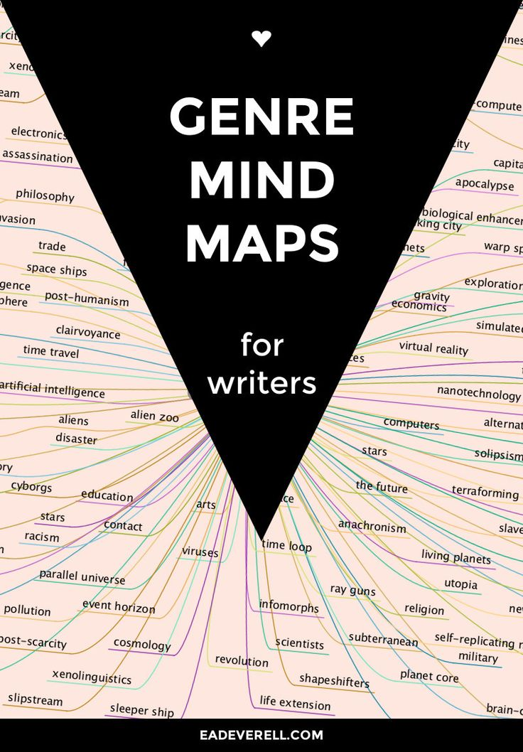 "I'm very good at coming up with story ""sparks"" – too good, in fact – but I always find it a trial to develop those ideas into fully-fledged stories. One technique I use is to create mind-maps. I thought I would share my genre mind maps in case they can help you in your hour…"