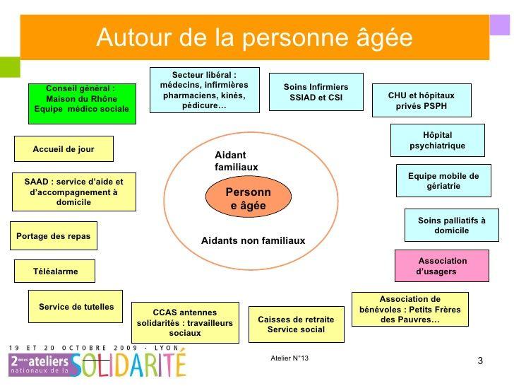 Autour de la personne âgée Personne âgée Aidant familiaux Aidant non familiaux Portage des repas Association de bénévoles...