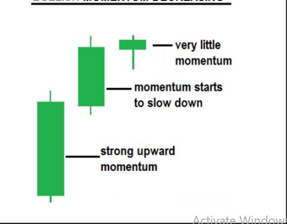 Bullish Reversal Movement In Forex Trading Mt4 Chart Price Acttion