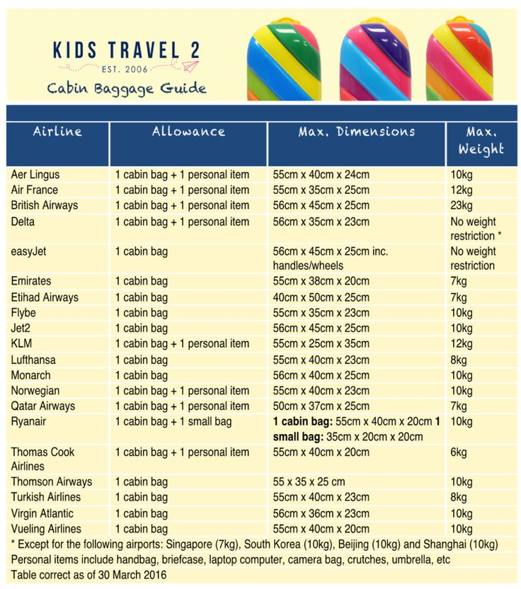 "Here at KidsTravel2 we get calls form anxious mums worried that their children's hand luggage won't comply with the Cabin Baggage rules. Panicked they ask, ""What will I do if they don't let [child] take their bag on board???""  Although the IATA (the International Air Transportation Association) wants the standardisation of cabin bag requirement across all airlines, at present we still have to deal with differing size and weight restrictions depending on who you're flying with.  To help here…"