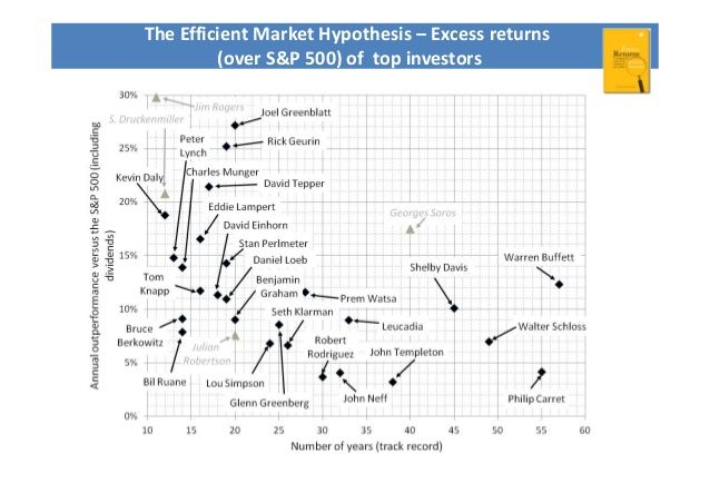 The Efficient Market Hypothesis – Excess returns  (over S&P 500) of top investors