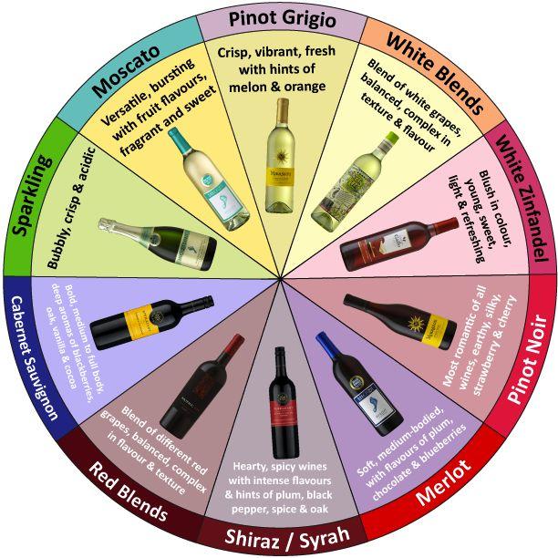 Wine pairing wheel