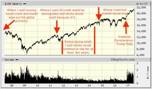 Track Record of Stock Market & Macro Economic Predictions & What is Different Now - Mone...