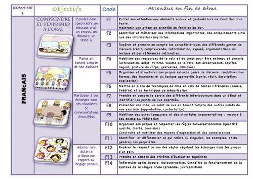 FRANCAIS cycle 3 : comprendre et s'exprimer à l'oral (nouveaux programmes).  Le français est une grosse partie découpée en 4 compétences