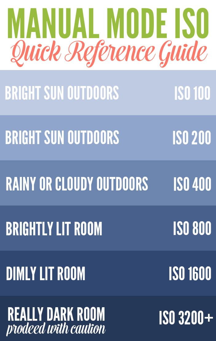 Manual Mode ISO Quick Reference Guide