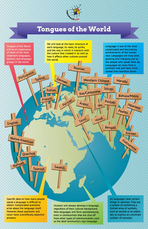 Pinterestteki Den Fazla En Iyi World Languages Fikri - Common languages in the world