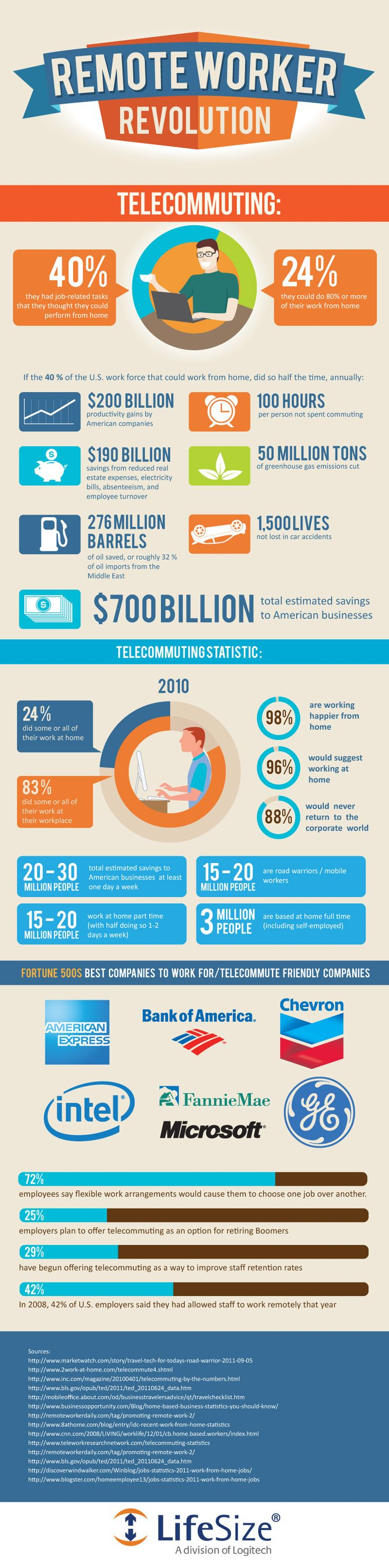 When recruiting do you think about offering work at home opportunities. #Infographic #HR  #Telecommuting