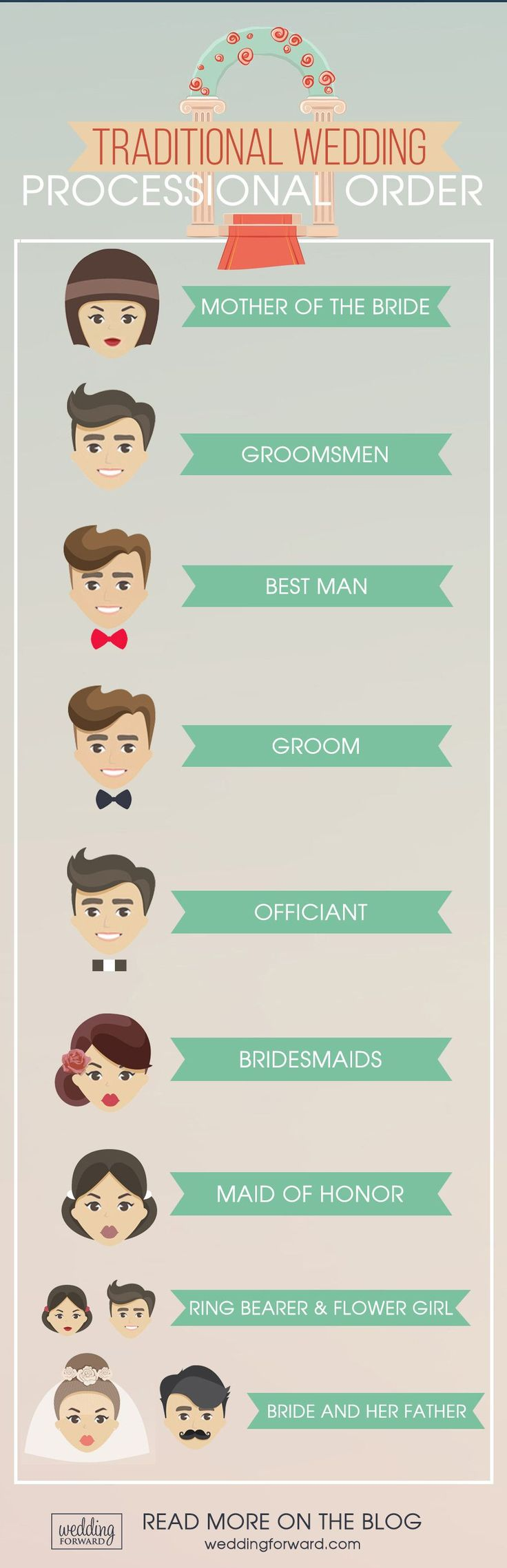 traditional wedding processional order