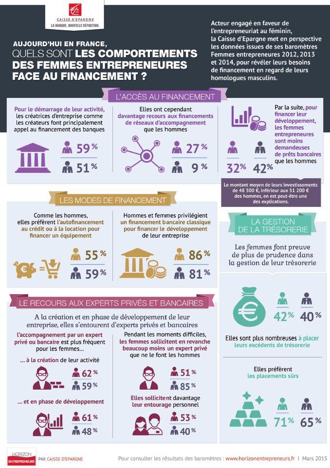 04/15 - Accès au financement, modes de financement, gestion de trésorerie et recours aux experts privés et bancaires : découvrez les chiffres clés de l'entrepreneuriat au féminin.