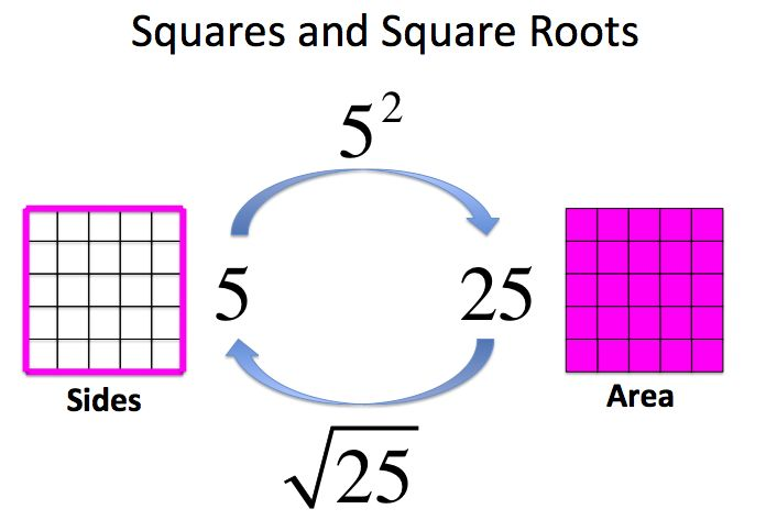 Math to the 7th Power: Inverse Operations GameInverse Operations Game This is a game I call Name that Operation. I use it to help the students build on prior knowledge of inverse operations and then use that to understand the connection between squares and square roots, cubes and cube roots and then later in the year, distributive property and factoring. Here are some slides I use in class to play the game: