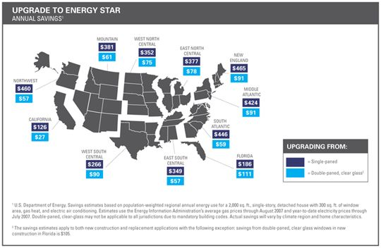 Energy Star graphic data chart showing replacement window monetary savings