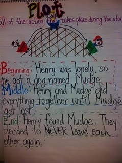 use with reading groups - retelling, main ideas etc