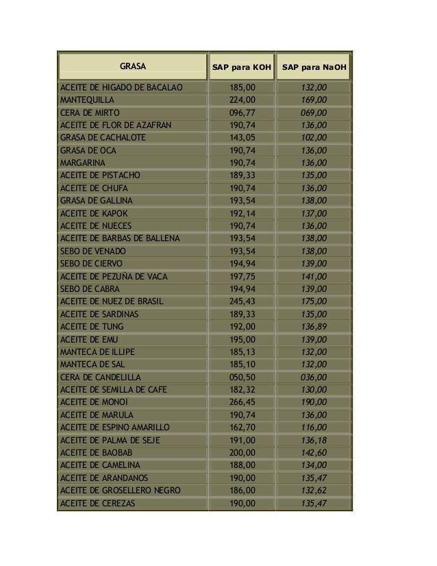 GRASA SAP para KOH SAP para NaOH  ACEITE DE HIGADO DE BACALAO 185,00 132,00  MANTEQUILLA 224,00 169,00  CERA DE MIRTO 096,77 ...