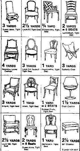 chair makeover...yardage charts! I found some beautiful fabric on sale at Hobby Lobby recently, and wondered how much yardage it would take to recover our 6 dining room chair seats. Now I know!