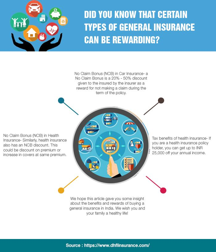 General Insurance Buy General Insurance Online Coco By Dhfl Gi