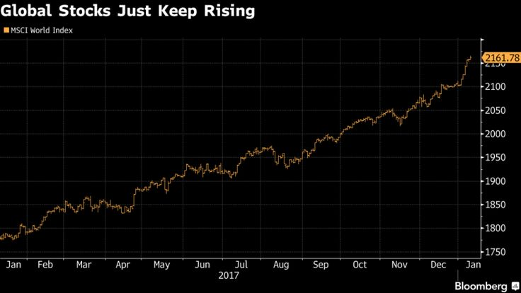 U.K. Pension Funds Sell Stocks as Market Triggers Bubble Warning.
