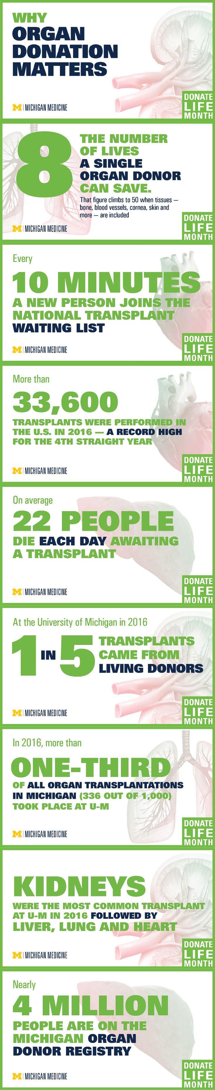 Why organ donation matters. #DonateLifeMonth